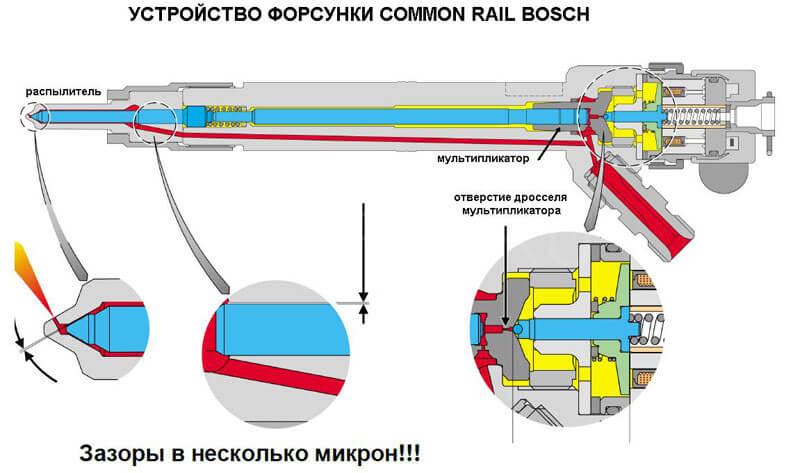Ремонт своими руками форсунок common rail